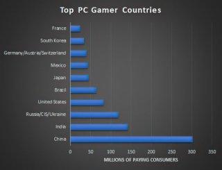 Статистика геймеров в мире