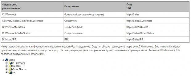 IIS - Об управлении веб-узлом