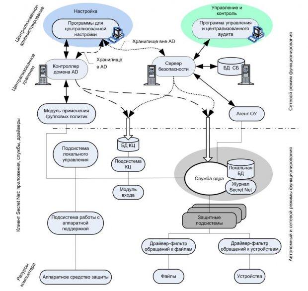 Secret Net - Архитектура и средства управления
