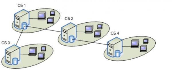 Secret Net - Сетевая структура системы Secret Net