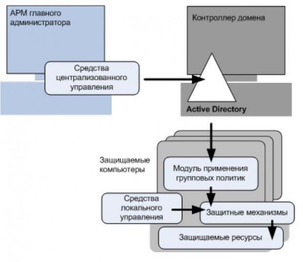 Secret Net - Управление защитными механизмами