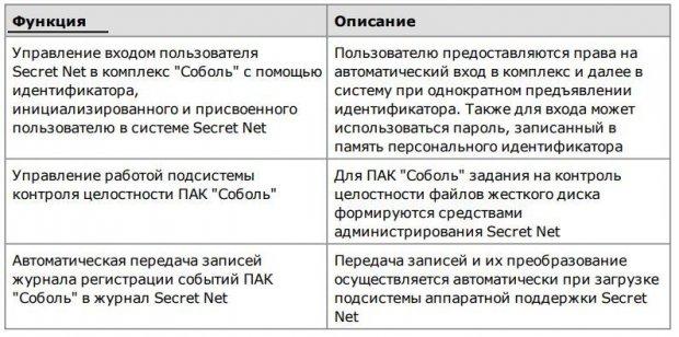 Общие сведения об интеграции Secret Net и комплексов Соболь