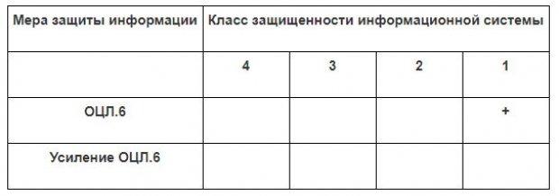 Содержание базовой меры ОЦЛ.6