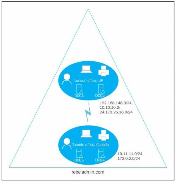 Площадки Active Directory