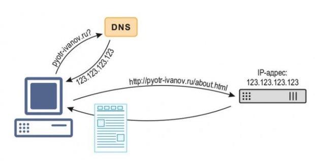 Цвета и формы IP-адресов